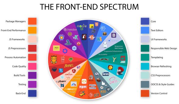 front-end-spectrum.png